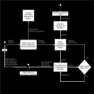 patient satisfaction survey automation flow