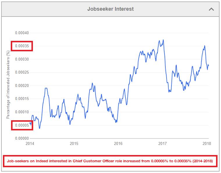 CCO job seekers interest Indeed