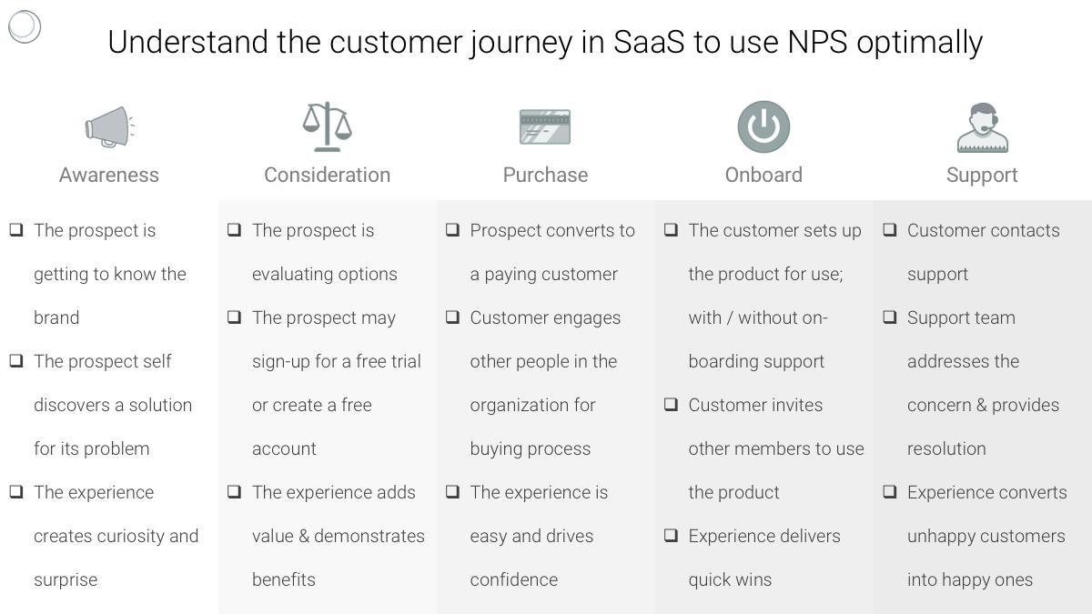 customer-journey-saas